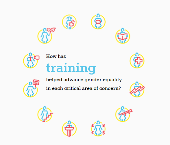 Training for Gender Equality: Twenty Years On - Interactive Tool